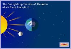 Earth, Moon, and Sun - Interactive Learning Sites for Education