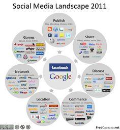 Social Media Landscape: 5 ways To Increase Your Social Distribution ~ Online Marketing Trends Marketing Digital, Internet Marketing, Online Marketing, Social Media Marketing, Content Marketing, Affiliate Marketing, Social Advertising, Marketing Communications, Online Advertising