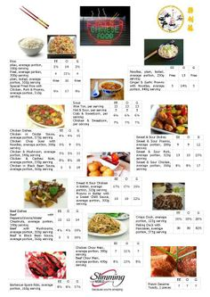 Chinese takeaway syn values Slimming World Eating Out, Slimming World Syns List, Slimming World Syn Values, Slimming World Treats, Slimming World Free, Slimming World Recipes, Slimming Eats, Syn Free Food, Sliming World