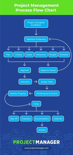 Project Team organization Chart Template New Project Management Project Management Charter Template Project Management Certification, Program Management, Change Management, Business Management, Business Planning, Visual Management, Management Tips, Project Charter, Ms Project