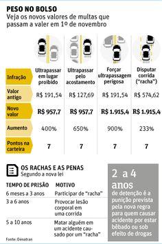 Observador Independente: TRÂNSITO: Ultrapassagens perigosas serão multadas ...