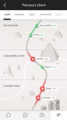 Comment mettre en place une stratégie d'optimisation de l'expérience client ? - ConseilsMarketing.fr