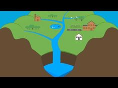 ▶ What Is A Watershed?