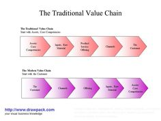 The Traditional Value Chain business model