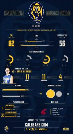 Cal Men's Basketball Postgame Infographic