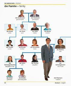 Bildwörterbuch: die Menschen People
