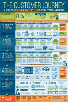 the customer journey infographic – marketing snippets Business Management, Business Planning, Business Tips, Online Business, Experience Map, Customer Experience, Digital Marketing Strategy, Content Marketing, Affiliate Marketing