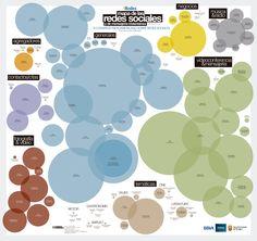 Un año más se ha presentado el mapa de las Redes Sociales,  en el IV Congreso  iberoamericano sobre Redes Sociales iRedes en Burgos, donde como novedad, se han incluido los servicios de mensajería instantánea como WhatsApp (400.000 usuarios) , Wechat o Line…   mapa-iredes-2014.jpg (1600×1507)