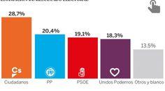 Las encuestas del domingo: Ciudadanos sigue en cabeza. Los electores del Pp quieren acuerdo con ciudadanos - lasteles.com