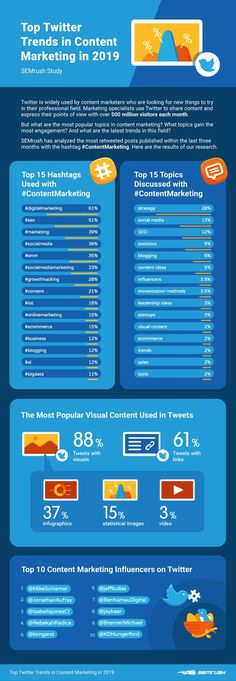 Have a look at these amazing twitter trends in Content Marketing which will help you to grow your profile in 2019. To learn more about Social Media Marketing and Content Marketing visit the website. . #SMM #Content #SocialMedia  #Twitter #SocialMediaMarketing #ContentMarketing #SteanzAcademy Inbound Marketing, Content Marketing Strategy, Small Business Marketing, Online Marketing, Social Media Marketing, Digital Marketing, Field Marketing, Marketing News, Affiliate Marketing