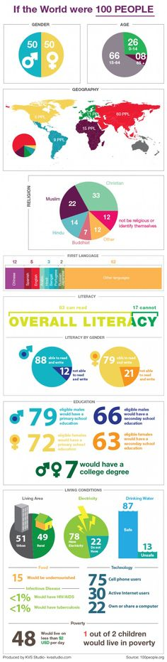 This is an excellent Ed Tech Blog! If the World Were 100 People