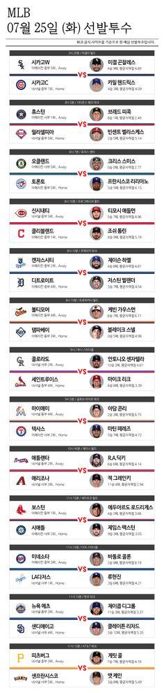 [MLB] 25일 선발투수