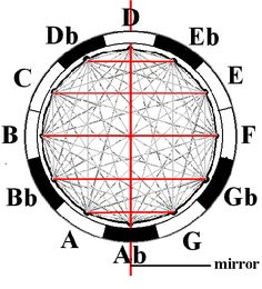The Sacred Geometry Of Music