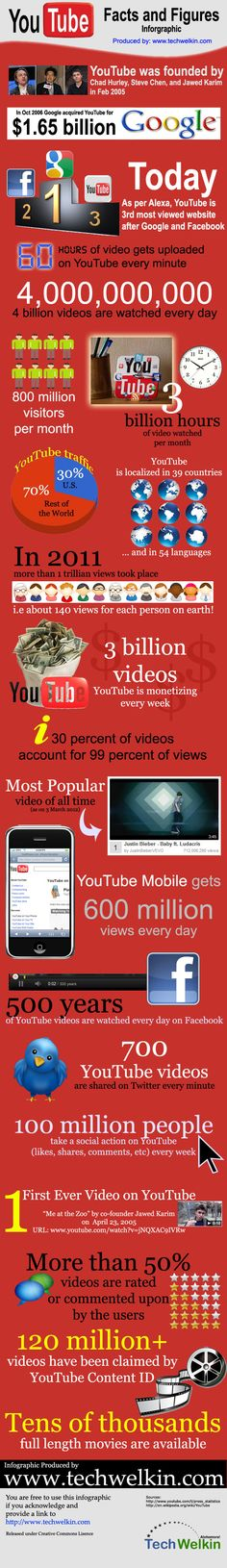 30 mind numbing #youtube facts, figures and statistics #infographic #socialmedia