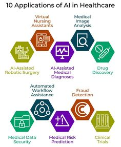 Evolution of Artificial Intelligence in Healthcare -, Artificial Intelligence Algorithms, Machine Learning Artificial Intelligence, Technology World, Medical Technology, Disruptive Technology, Technology Updates, Energy Technology, Technology Gadgets, Robotic Surgery
