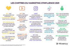 Marketing d'influence : quel réseau social privilégier en 2021? Inbound Marketing, Le Social, Social Media, Application Instagram, Web Design, Management, Info Graphics, Design Web, Social Networks