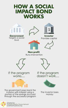 What to Make of Social Impact Bonds — Crosswalk Magazine — Medium