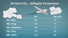 CO2-beregner. Rejser til disse byer koster mindst på CO2-kontoen Man må kigge langt efter sol og sommer i vinterhalvåret, hvis man vil spare på CO2-udledningen på ferierejsen. D. 8/8 2014