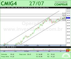 CEMIG - CMIG4 - 27/07/2012 #CMIG4 #analises #bovespa