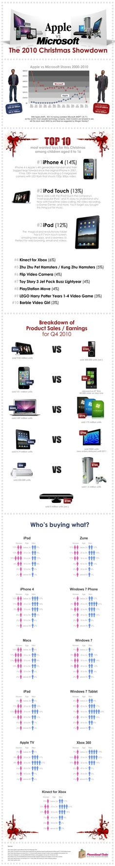 Apple Versus Microsoft: The 2010 Christmas Showdown