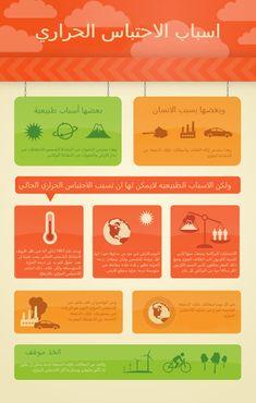 004 Global Warming Poster poster making Global warming
