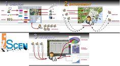 Outils de conception de scénarios interactifs