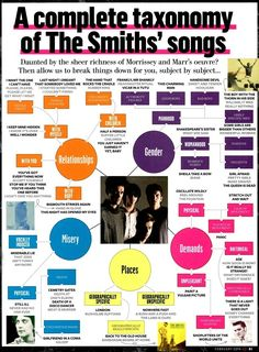 A pictorial taxonomy of all the songs of The Smiths (Original source: Q Magazine -December 2013/ via Morrissey-solo). #MorrisseyAsLyricist #infographic