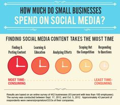 Social media infographic: Finding content takes the most time. Email Marketing Lists, Content Marketing, Social Media Marketing, Online Marketing, Email Newsletters, Social Media Usage, Social Networks, Social Capital, Digital Strategy
