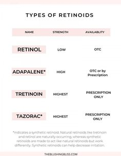 What Is Retinol, Topical Retinoids, Unclog Pores, How To Treat Acne, Acne Scars, Dead Skin, Acne Treatment