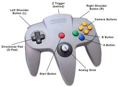 Image result for n64 controller mapping Nintendo N64, Blender 3d, Studio, Consoles, Map, Games, Location Map, Studios, Console