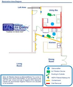 #IAQS Indoor Air Quality Solutions Orlando Mold Inspection Mold Remediation Protocol #IAQ