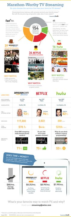 Infographic: Marathon-Worthy Tv Streaming