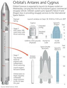 Antares rocket lifts off toward space station: Orbital's Antares and Cygnus explained infographic. Automotive Engineering, Aerospace Engineering, Outer Space Pictures, Space Launch, Spaceship Design, Space Race, Space And Astronomy, Space Station, Space Shuttle