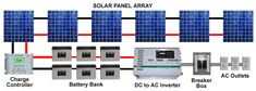 Overview of a typical Solar Power System. Click to see Example Wiring Diagrams.