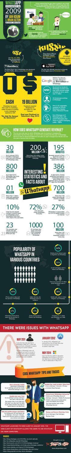 47 datos curiosos y estadísticas sobre WhatsApp