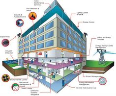 Cities, Sustainability & Communications: THE ABC/ Building management system