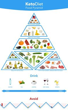 Complete keto food list and our keto diet food pyramid.Complete keto food list and our keto diet food pyramid. What to eat and avoid on a ketogenic diet. Includes carb counts in common keto diet foods. Keto Food List, Food Lists, Keto Food Pyramid, Nightshade Vegetables, Get Thin, Fatty Fish, Diet Books, Foods To Avoid, Keto Diet For Beginners
