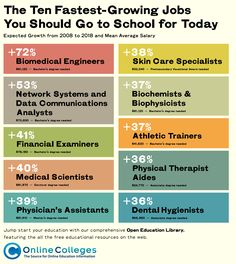 Cte Career Pathways