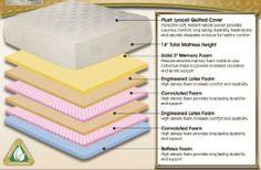 Slumber Saver Series 14 Plush Top Memory Foam Size=Calking Foundation/Riser=Add Riser Base by Slumber Saver. $1319.99