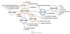 A nice #mindmap about Salvador Dali, enjoy! #wikibrains
