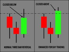 A set of publications to highlight this question under different market conditions of bearish, sideways, and bullish. Trading Quotes, Intraday Trading, Stock Trading Strategies, Candlestick Chart, Trade Finance, Stock Market Investing, Stock Charts, Finance Books, Cryptocurrency Trading