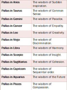 ♡ My Pallas is in Scorpio