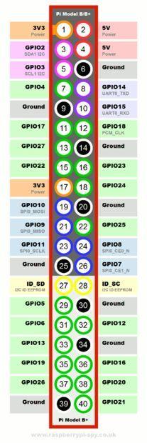 Raspberry Pi IoT: Temperature and humidity monitor