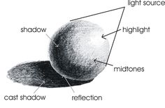 shading a sphere labeled (could also use as a guide for rendering a sphere in paint)