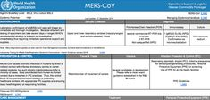 WHO | Middle East respiratory syndrome coronavirus (MERS-CoV) Middle East, Boarding Pass