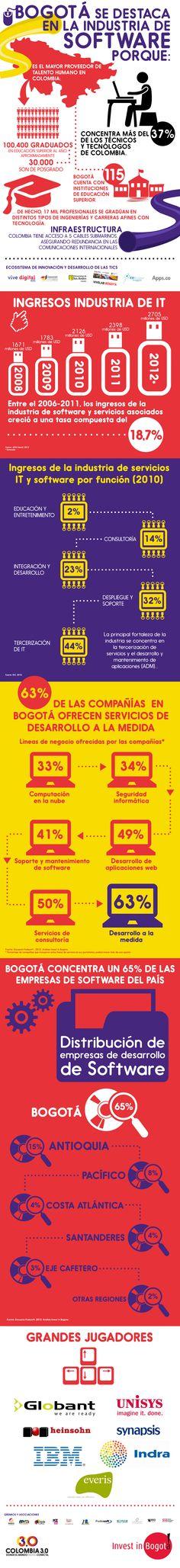 #Infografía: #Bogotá se destaca en la industria del #Software