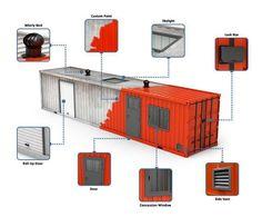 Contenedor.io te da ideas para construir con contenedores marítimos. - La comunidad LEED de Latinoamérica