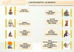 http://www.aiutodislessia.net/wordpress/wp-content/gallery/gli-egizi-sc-eleemntare/05-lantico-egitto-le-divinita.png
