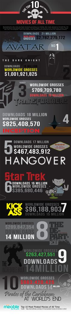 Las 10 películas más pirateadas de todos los tiempos #infografia #infographic