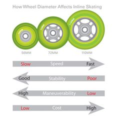 Inline Skate Wheels 101: Inline Skate Wheel Diameter Affect